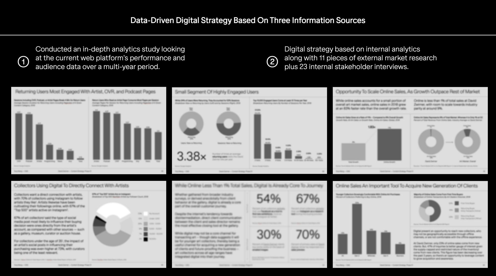 David Zwirner: Digital Strategy