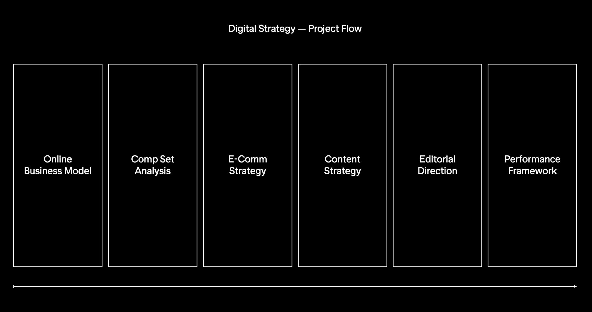 David Zwirner Digital Strategy Project Flow