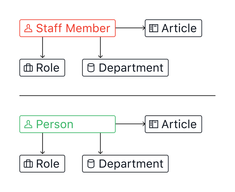 Changing the Staff Member type to a Person type allow outside contributors and be more flexible overall.