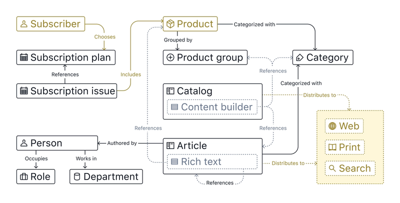 A diagram of the content types and objects we've created. And how they connect to inputs and outputs.