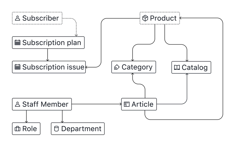 Content model diagram based on CandiCorps new needs
