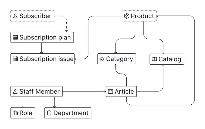 content model diagram