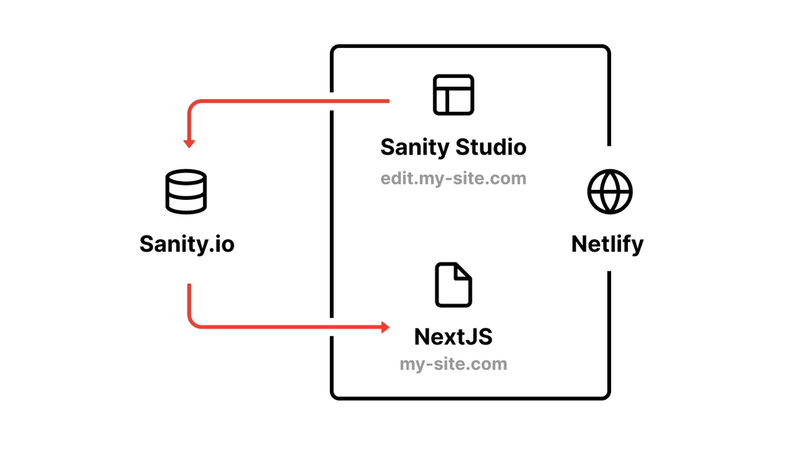 Diagram of how the stack works