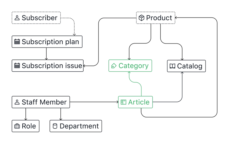CandiCorp content mode diagram showing category and article content types as complete.