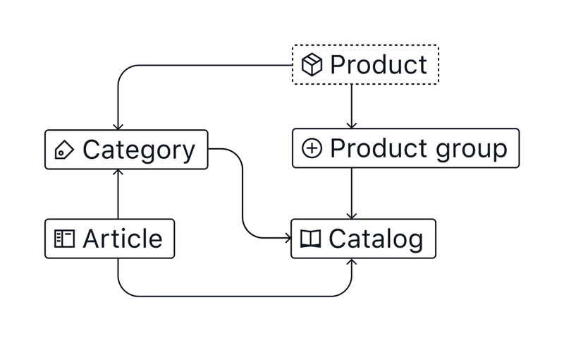 Connecting categories and product groups to the catalog builder.