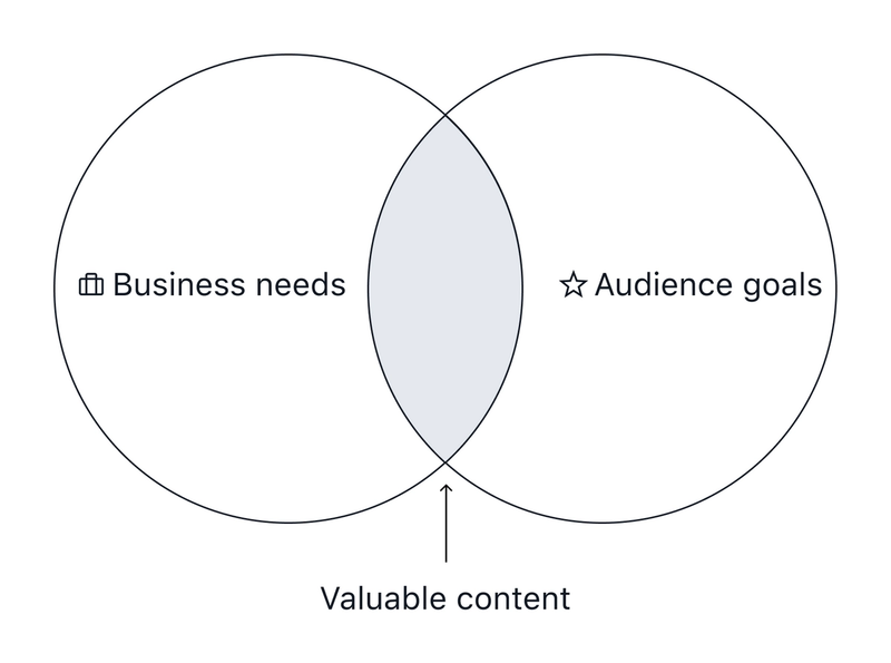 Venn diagram: businesss needs and audience goals overlapping to create valuable content