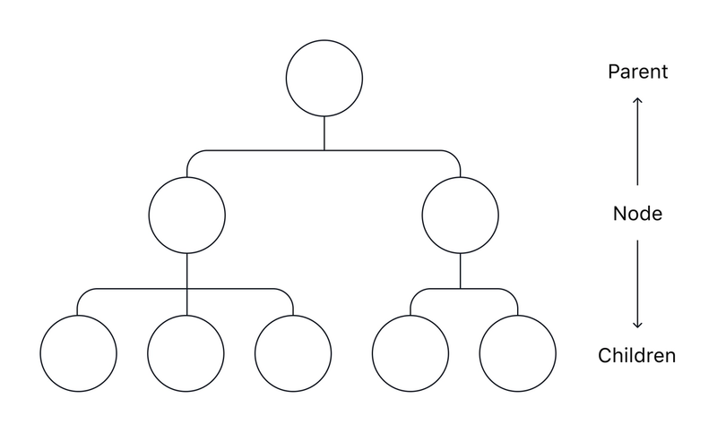 """A hierarchical """"Tree"""". Each item has only one parent, up to the """"root' item."""