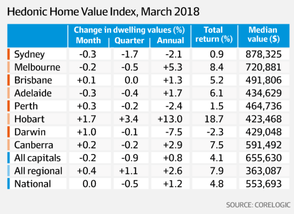 """Table showing """"Hedonic home value index, March 2018"""""""