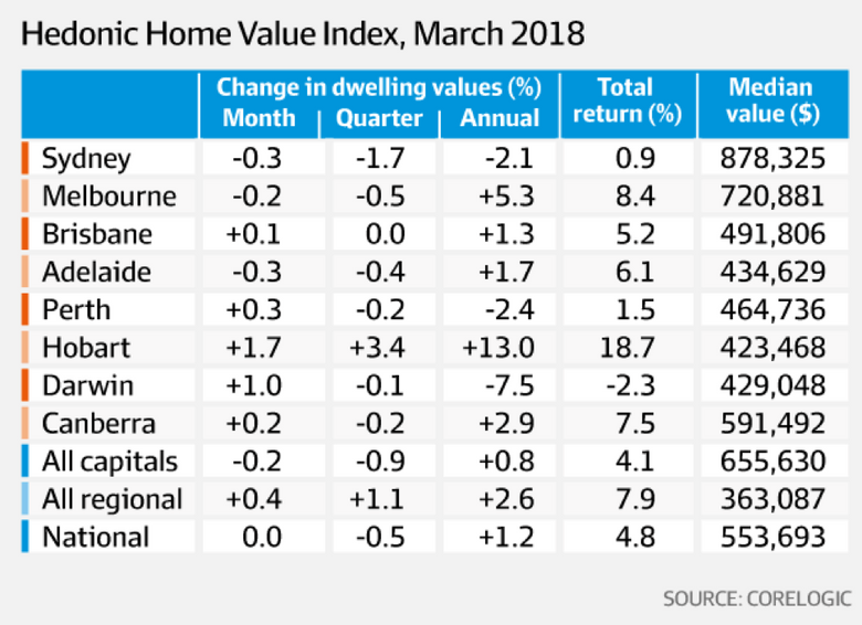 "Table showing ""Hedonic home value index, March 2018"""