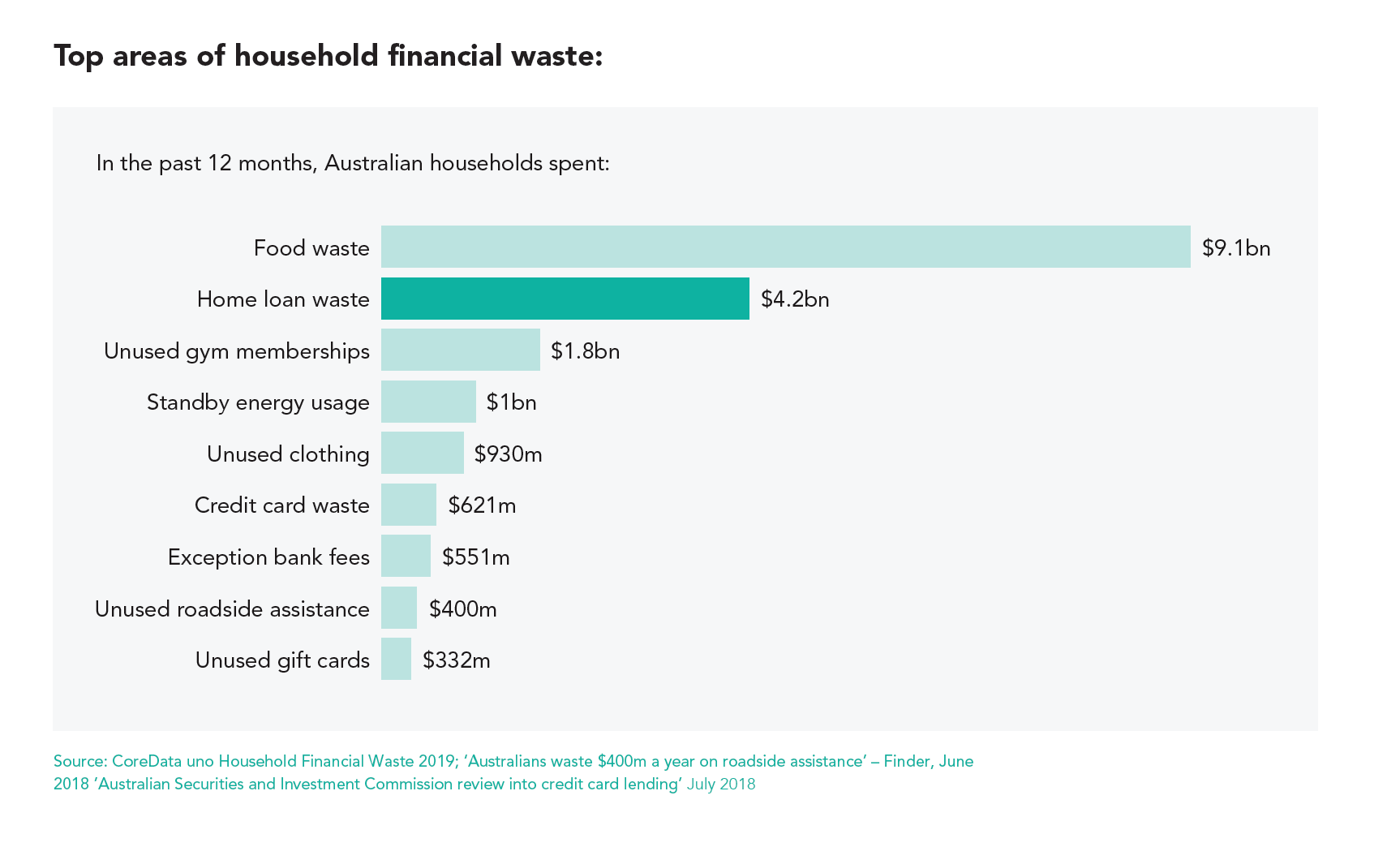 Top areas of household financial waste