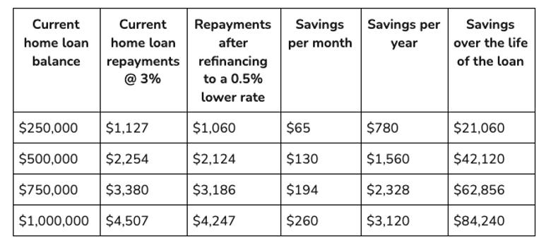 Refinance calculator table