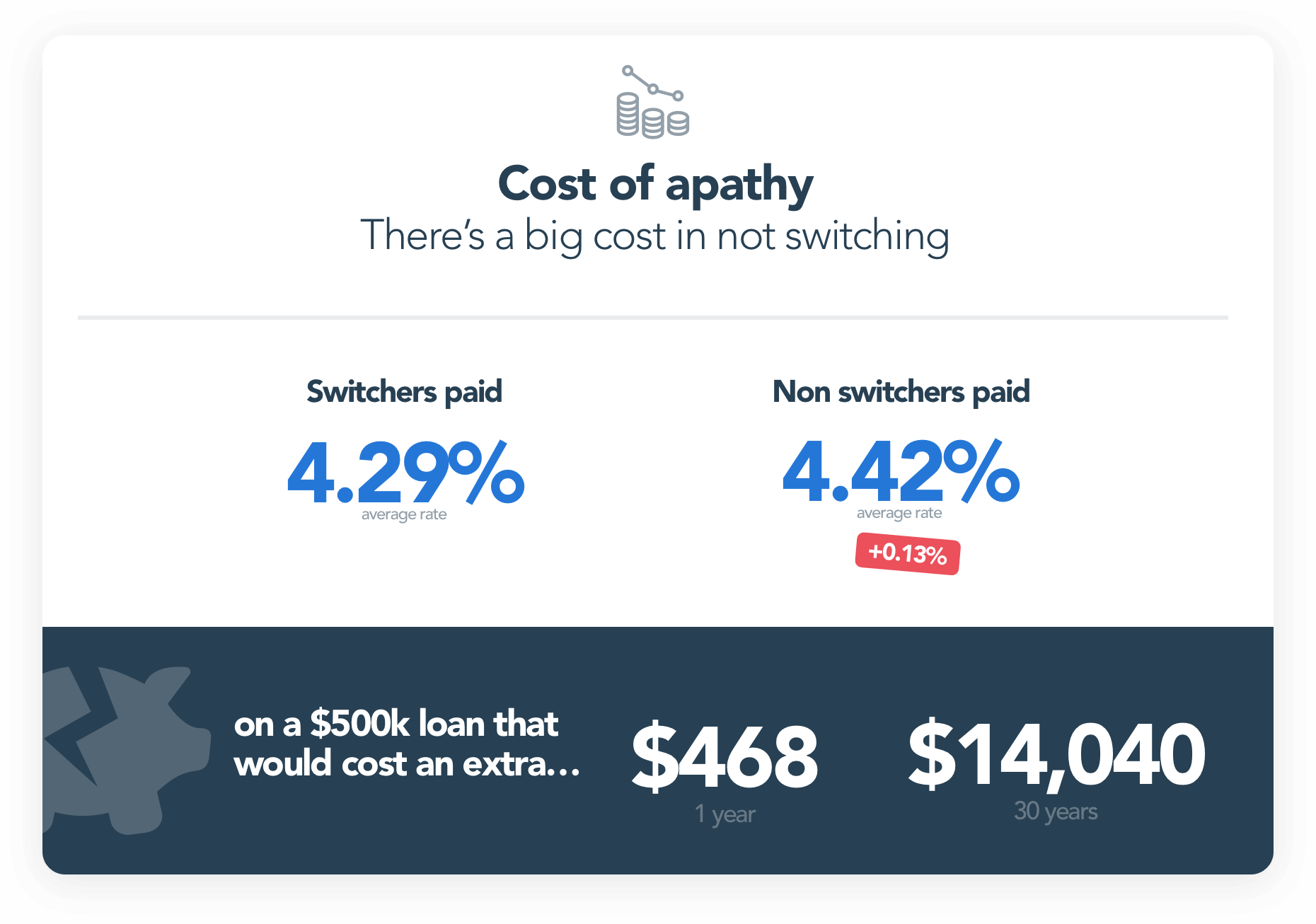The cost of apathy, there's a big cost in not switching