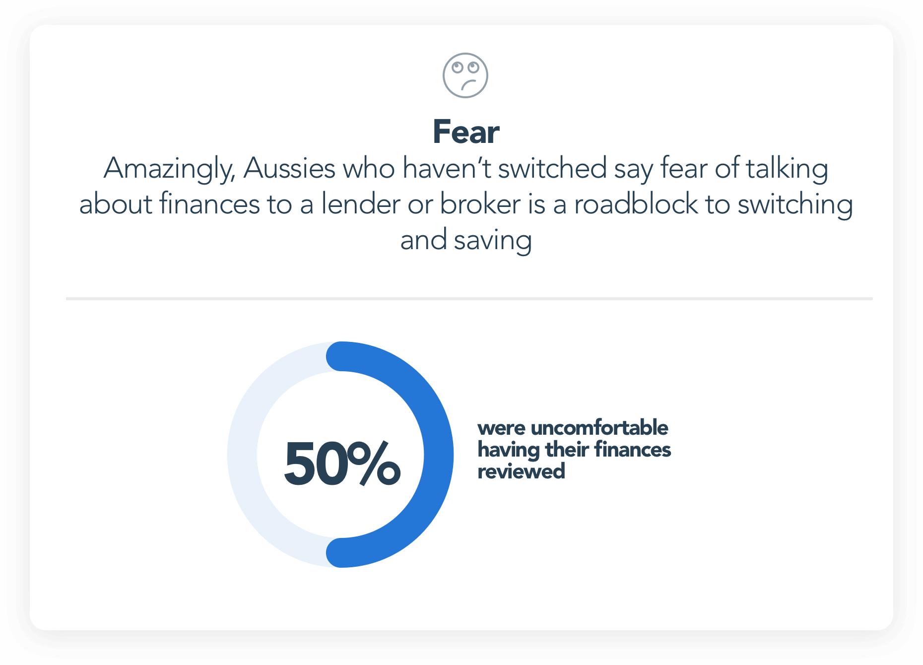 Aussies are uncomfortable with having our finances reviewed