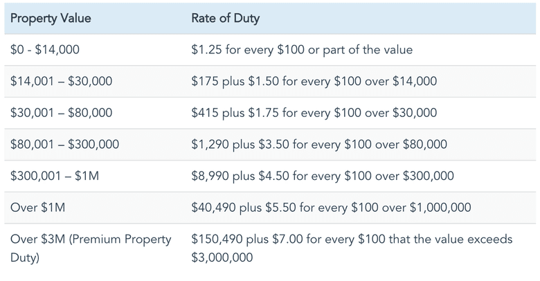 Table of Stamp duty based on property value