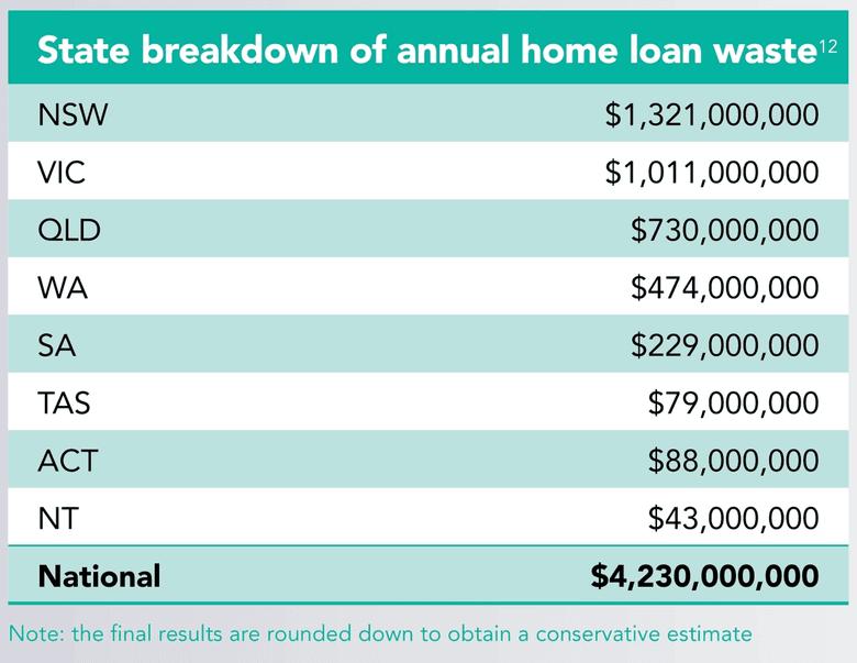 State breakdown of annual home loan waste
