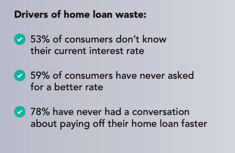 Drivers of home loan waste