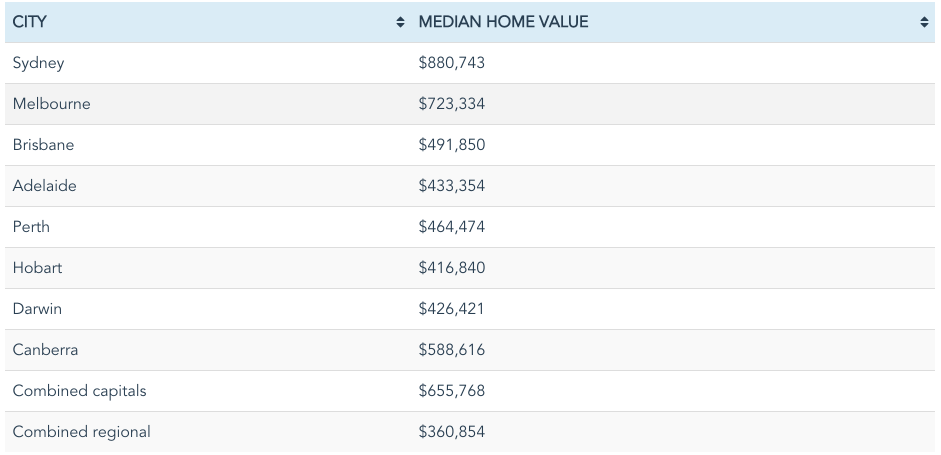 median property prices in each state change month-to-month, according to February 2018 CoreLogic data