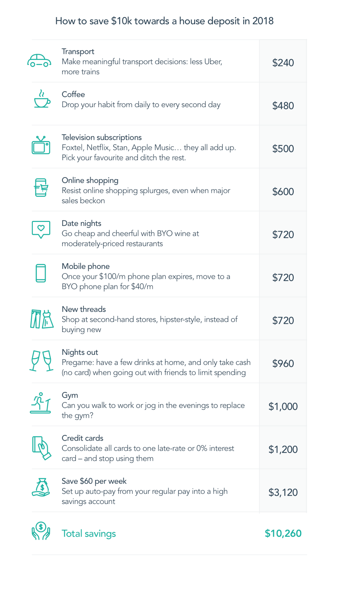 """Examples of """"How to save $10k towards house deposit in 2018"""""""