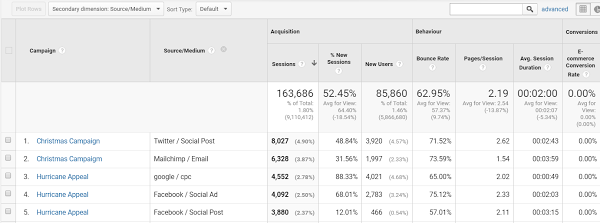 Google Analytics view of tracking campaigns