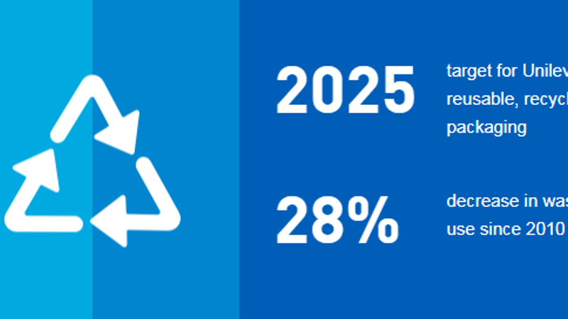 Unilever - 2025 goal of 100% recyclable plastic packaging by 2025