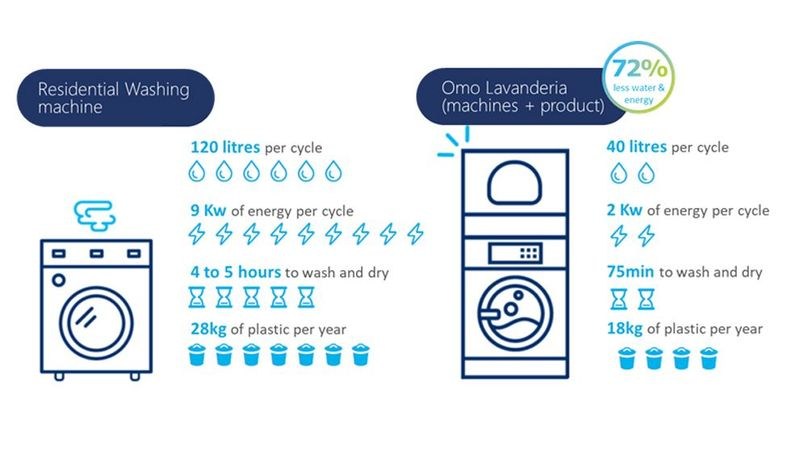 An infographic showing the water and energy savings between a residential washing machine and Omo Lavanderia