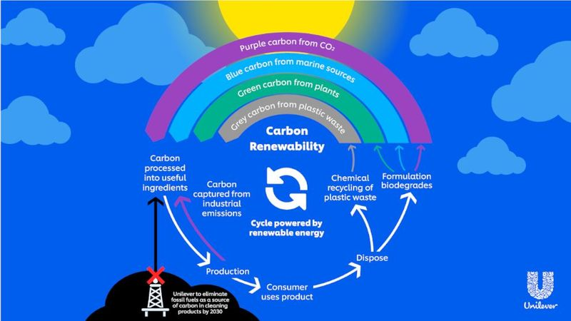 Central to this is our 'Carbon Rainbow', a novel approach to diversify the carbon used in its product formulations.