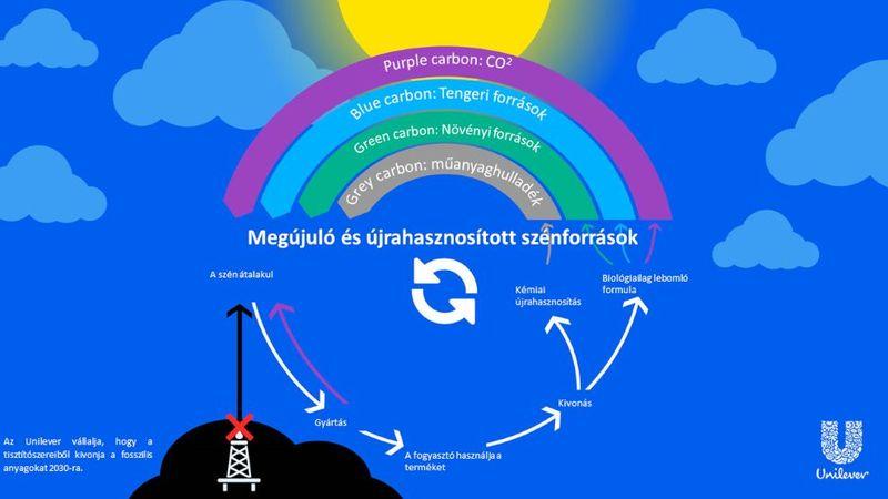 Carbon Rainbow graphic