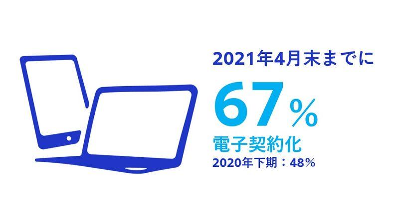 ユニリーバ・ジャパン、2021年4月末までに67%を電子契約化