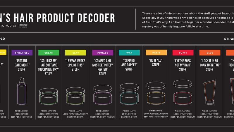 AXE Hair Men's Product Decoder