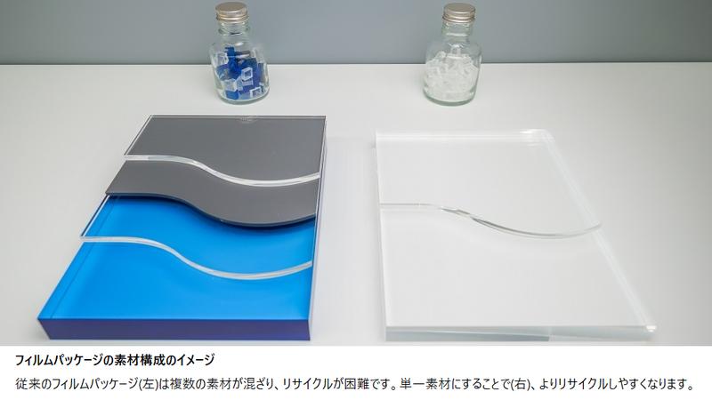 従来のフィルムパッケージ(左)は複数の素材が混ざり、リサイクルが困難です。単一素材にすることで(右)、よりリサイクルしやすくなります。