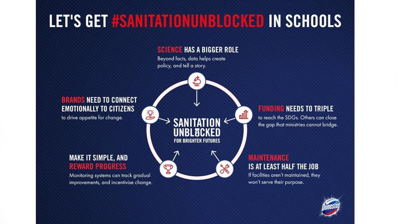 This diagram is an illustration of the five key outcomes experts believe are needed to get Sanitation Unblocked in schools.