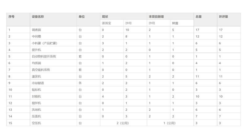 生产设备及其数量(与环评相对照,列表)