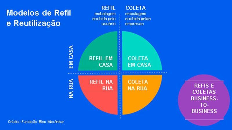 Modelos de refil e reutilização