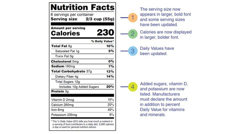 Some Key Changes with the new Nutrition Facts Label