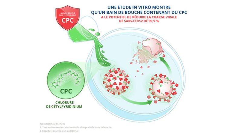 Effet du CPC dans un bain de bouche pour réduire la charge SARS-CoV-2 présent dans la bouche