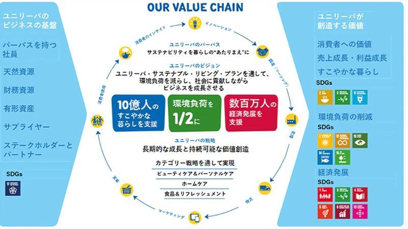 Value chain graphic