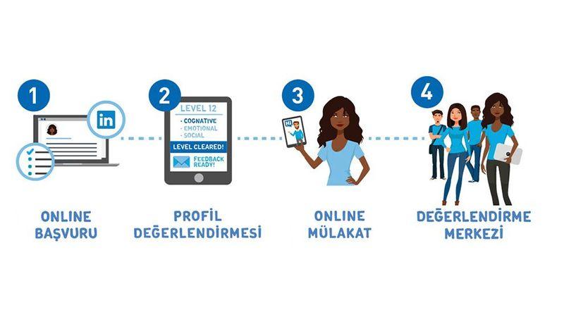 Turkey UN DijitalIseAlim Infographic