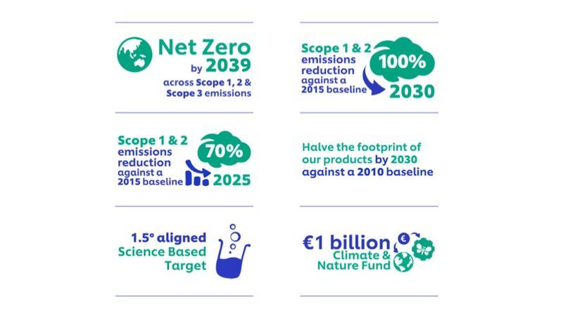Mục tiêu giảm phát thải carbon của Unilever trong ngắn - trung - dài hạn