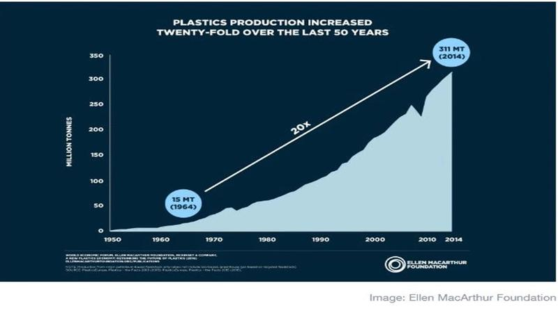 Plastics production increased