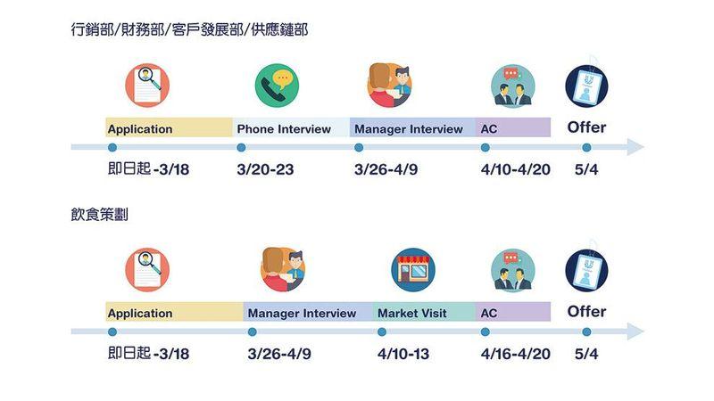 Trainee Programme timeline