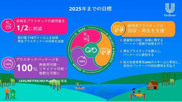 プラスチックがゴミにならない未来に向けてユニリーバは2025年までに3つの目標を掲げました。