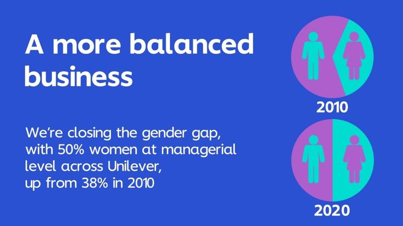 UNI Gender Balance infographic