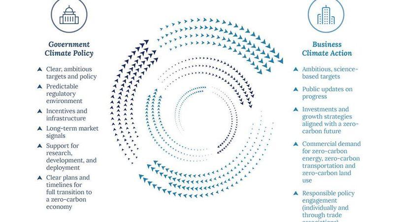 Ambition Loops diagram UN