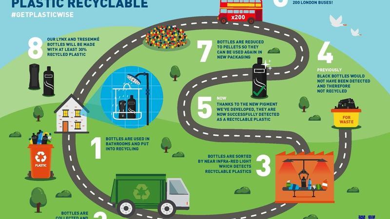 Black plastic recycle