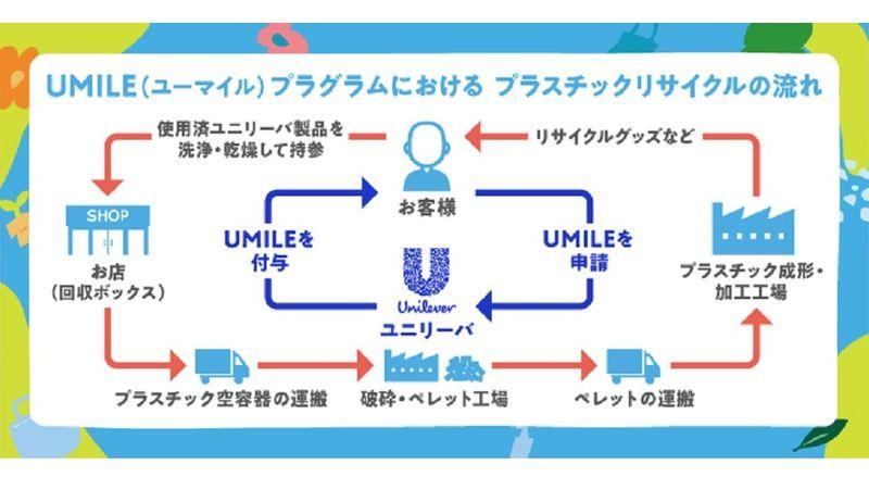 ユニリーバ・ジャパンUMILEプログラムにおけるプラスチックリサイクルの流れ