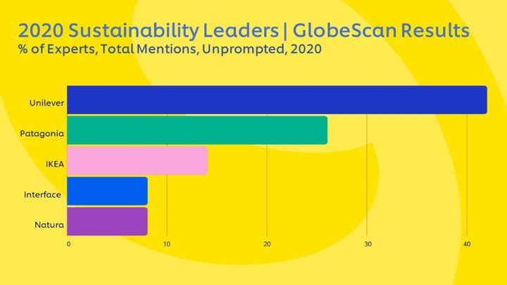 Globalscan graphic