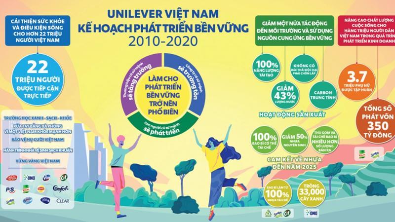 Nhung thanh tuu cua Ke hoach phat trien ben vung 2010-2022 cua Unilever Viet Nam