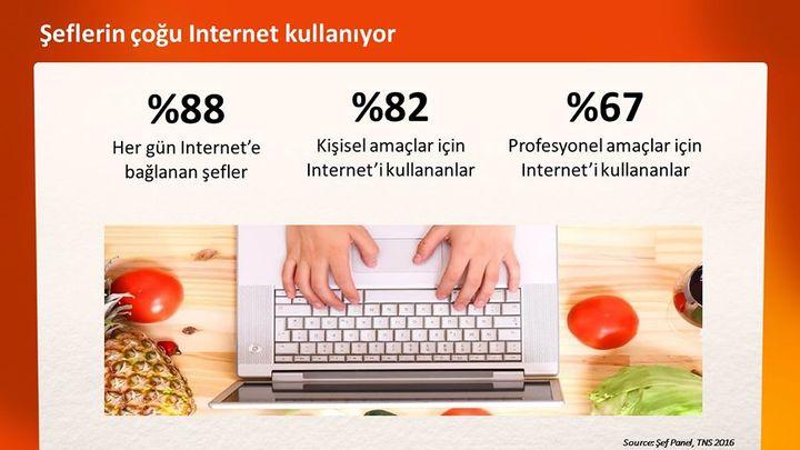 Turkey şeflerin çoğu internet kullanıyor