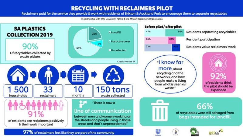 An infographic that shows the progress and results of the Recycling with Reclaimers pilot.