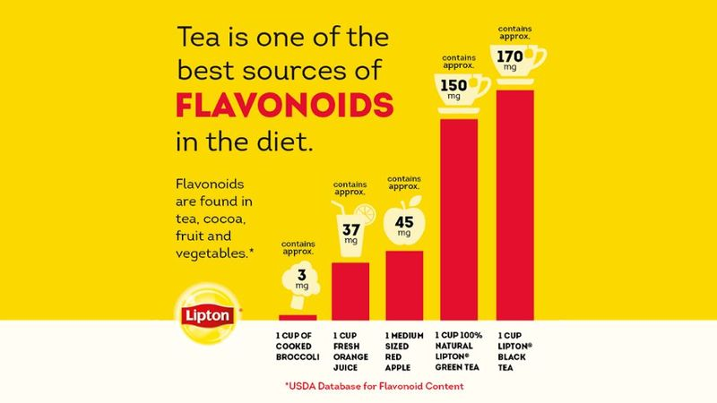 Chart showing tea as one of the best sources of Flavonoids in the diet versus other foods such as fruits and vegetables.